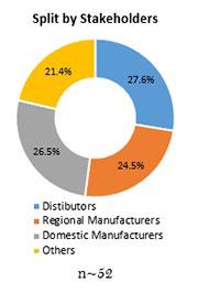 Primary Interview Splits boron carbide market stakeholders