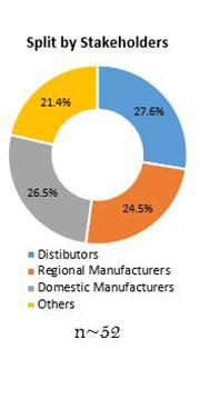 Primary Interview Splits boron trifluoride & complexes market stakeholders