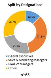 Primary Interview Splits bubble wrap packaging market designations