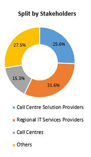 Primary Interview Splits call centre market stakeholder