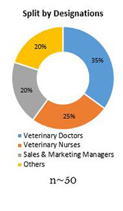 Primary Interview Splits canine arthritis treatment market designations