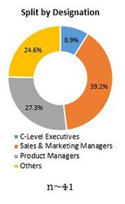 Primary Interview Splits cbd oil market designation