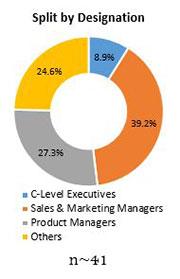 Primary Interview Splits citrus flavours market designation