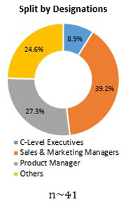 Primary Interview Splits citrus oil market designations