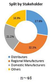 Primary Interview Splits clean label ingredients market stakeholder