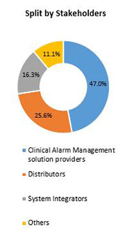 Primary Interview Splits clinical alarm management market stakeholders