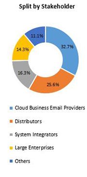 Primary Interview Splits cloud business email market stakeholder