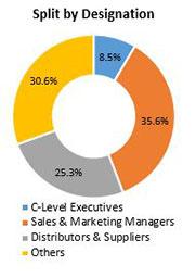 Primary Interview Splits cloud eln service market designations