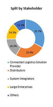 Primary Interview Splits cloud eln service market stakeholders
