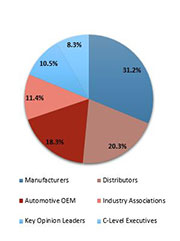Primary Interview Splits collaborative robots market primary splits