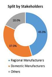 Primary Interview Splits colorimeter market stakeholder