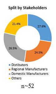 Primary Interview Splits commercial refrigeration equipment market stakeholders