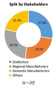 Primary Interview Splits compact wheel loaders market stakeholder