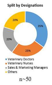 Primary Interview Splits companion animal vaccines market designations