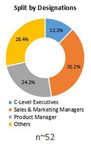 Primary Interview Splits condition monitoring service market designation