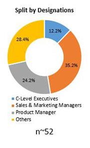 Primary Interview Splits condition monitoring system market designation