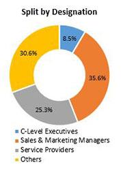 Primary Interview Splits content delivery network cdn market designations