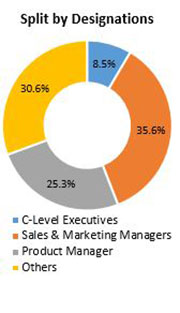 Primary Interview Splits contract lifecycle management market designations