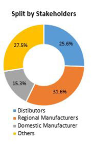 Primary Interview Splits contract lifecycle management market stakeholders