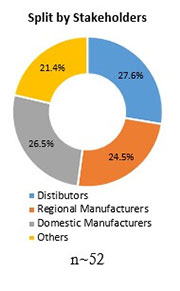 Primary Interview Splits conveyor system market snapshot stakeholders