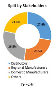 Primary Interview Splits cotinine screening devices market stakeholders