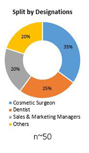Primary Interview Splits dermal fillers market designation