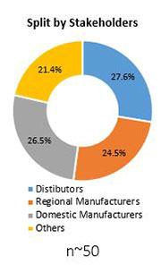 Primary Interview Splits dermal fillers market stakeholders