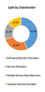 Primary Interview Splits desktop as a service market stakeholders