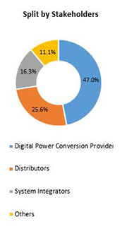 Primary Interview Splits digital power conversion market stakeholders
