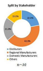 Primary Interview Splits digital textile printing market stakeholder