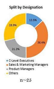 Primary Interview Splits dolomite market designation