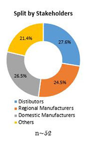 Primary Interview Splits elastomeric coatings market stakeholder