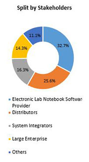 Primary Interview Splits electronic lab notebook software market stakeholders