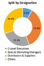 Primary Interview Splits email applications market designation