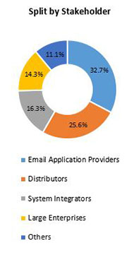 Primary Interview Splits email applications market stakeholder