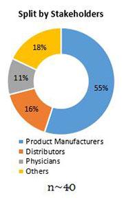 Primary Interview Splits empty capsules market stakeholder