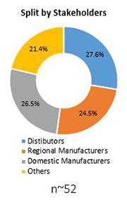 Primary Interview Splits emulsion explosive market stakeholders