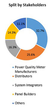 Primary Interview Splits energy and power quality meters market stakeholders