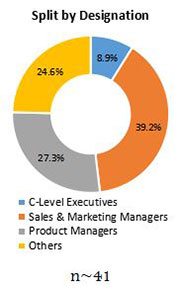 Primary Interview Splits ethoxyquin market designation