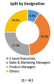 Primary Interview Splits feed pigment market designation
