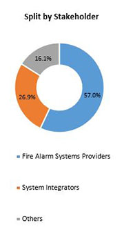 Primary Interview Splits fire alarm systems market stakeholders