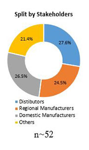 Primary Interview Splits fire protection systems for industrial cooking market stakeholders