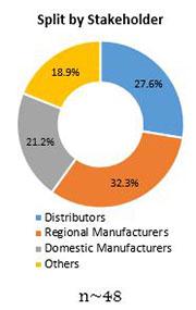 Primary Interview Splits fish powder market stakeholder