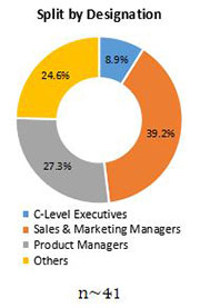 Primary Interview Splits flavour carriers market competition designation
