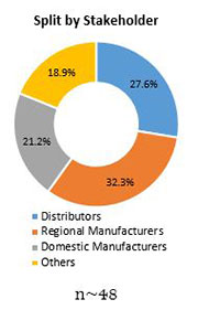 Primary Interview Splits fluorotelomers market stakeholders