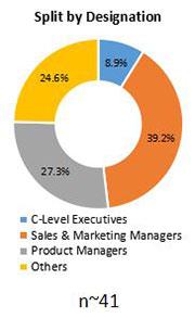Primary Interview Splits food glazing Agent market designation