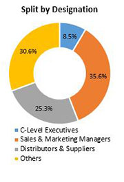 Primary Interview Splits force sensor market designations