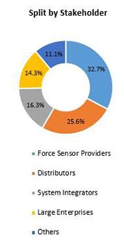Primary Interview Splits force sensor market stakeholders