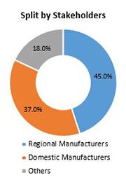 Primary Interview Splits ftir gas analyzer market stakeholders