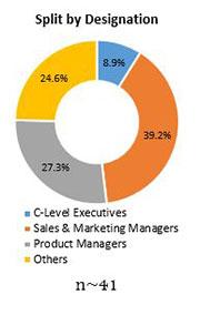 Primary Interview Splits ginseng market designation